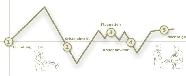 Darstellung Unternehmensverlauf Unternehmensberatung Celle